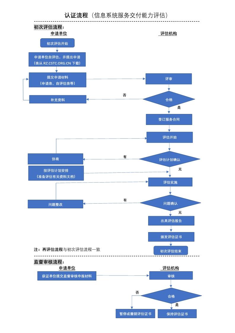 信息系统服务交付能力评估流程